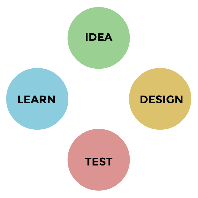 Idea - Design - Test - Learn